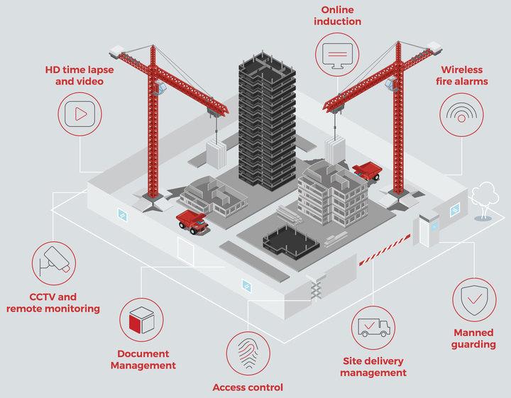 BioSITE secure site illustration